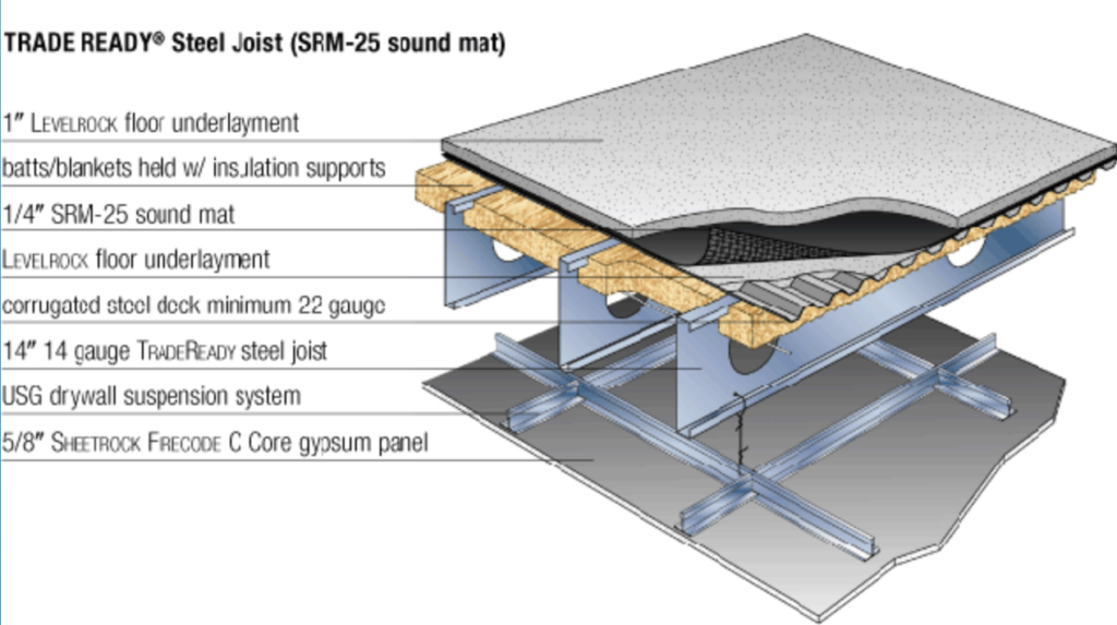 Srm 25 Sound Mat Poured Floors Group Of Companies