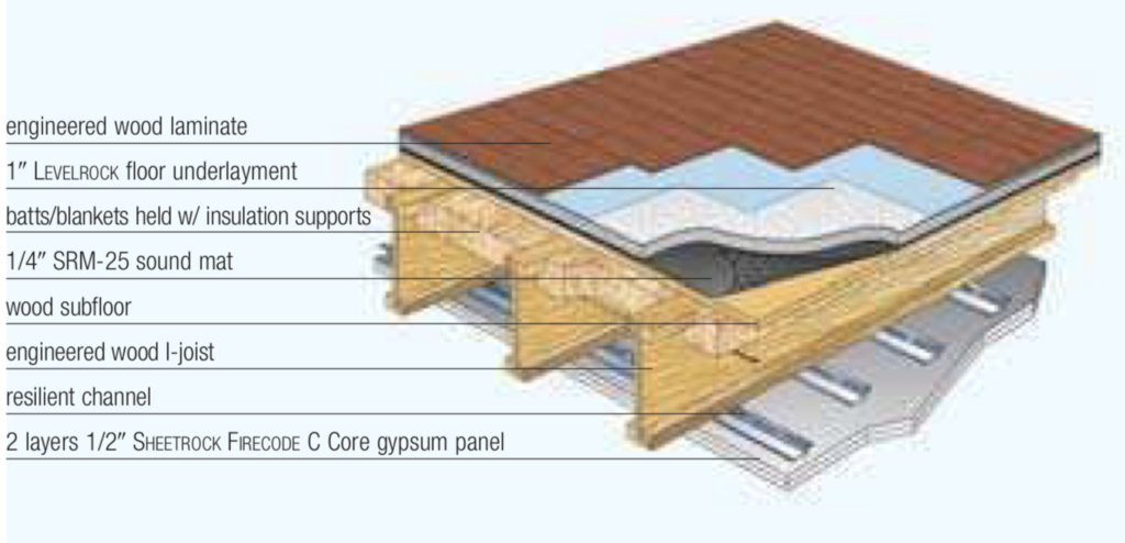 Acoustical Floors Poured Floors Group Of Companies